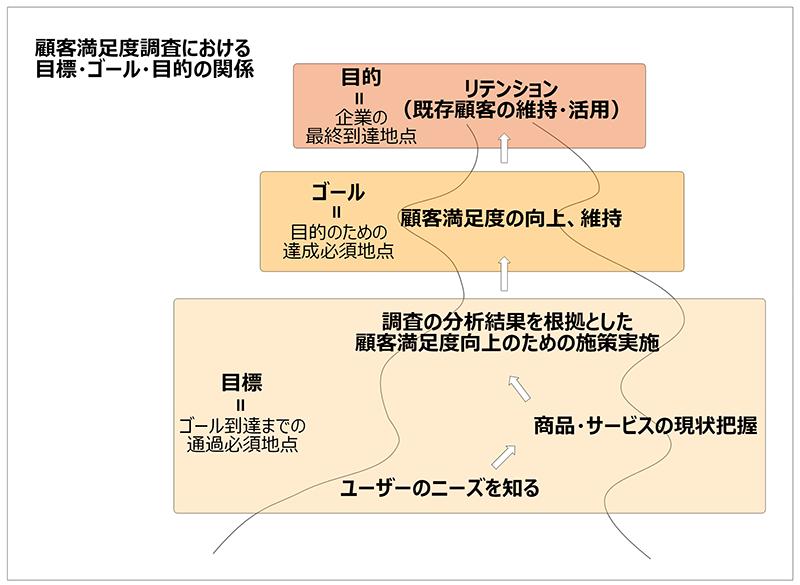 CS調査‗説明2