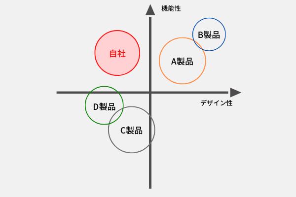 ポジショニング_ポジショニングマップ